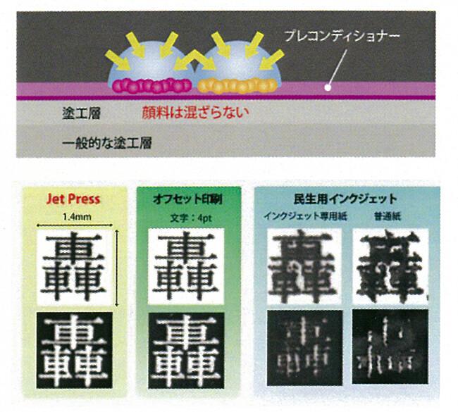 他の印刷機との比較の図